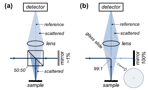 Light-efficient beamsplitter for Fourier-domain full-field optical coherence tomography